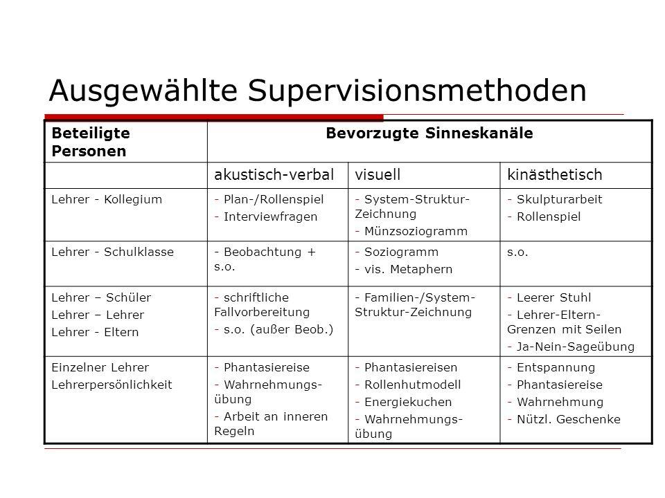 Ausgewählte Supervisionsmethoden Beteiligte Personen Bevorzugte Sinneskanäle akustisch-verbalvisuellkinästhetisch Lehrer - Kollegium- Plan-/Rollenspie