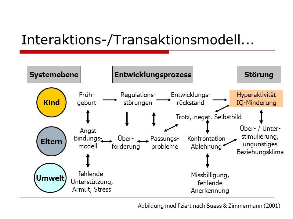 Interaktions-/Transaktionsmodell... SystemebeneEntwicklungsprozessStörung Kind Eltern Umwelt Früh- geburt Regulations- störungen Entwicklungs- rücksta