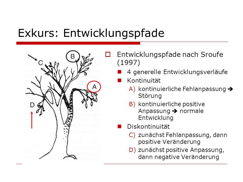 Exkurs: Entwicklungspfade Entwicklungspfade nach Sroufe (1997) 4 generelle Entwicklungsverläufe Kontinuität A)kontinuierliche Fehlanpassung Störung B)