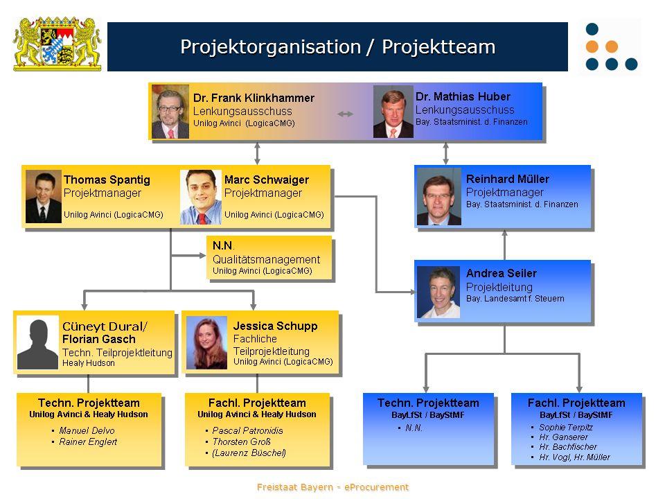 Projektorganisation / Projektteam