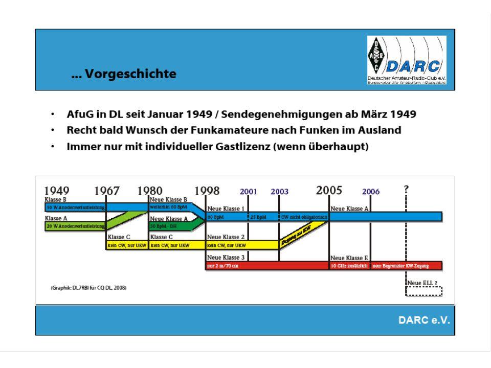 DARC e.V.Relaisfunkstellen UKW-Wellen breiten sich geradlinig ( wie Lichtstrahlen ) aus.