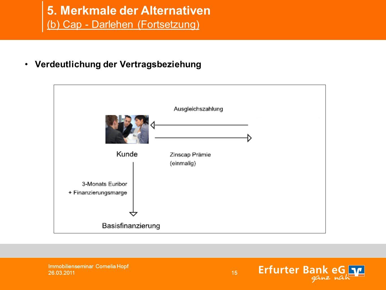 5. Merkmale der Alternativen (b) Cap - Darlehen (Fortsetzung) Immobilienseminar Cornelia Hopf 26.03.2011 15 Verdeutlichung der Vertragsbeziehung