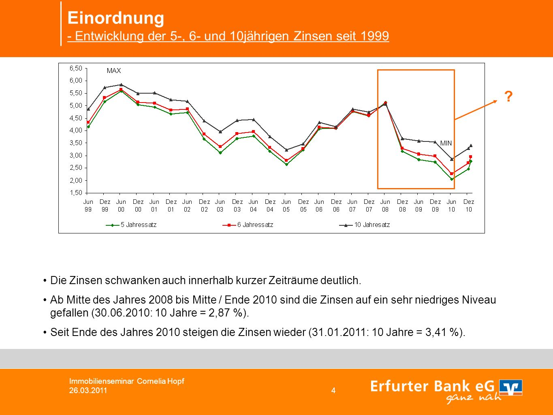 Einordnung - Entwicklung der 5-, 6- und 10jährigen Zinsen seit 1999 Die Zinsen schwanken auch innerhalb kurzer Zeiträume deutlich.