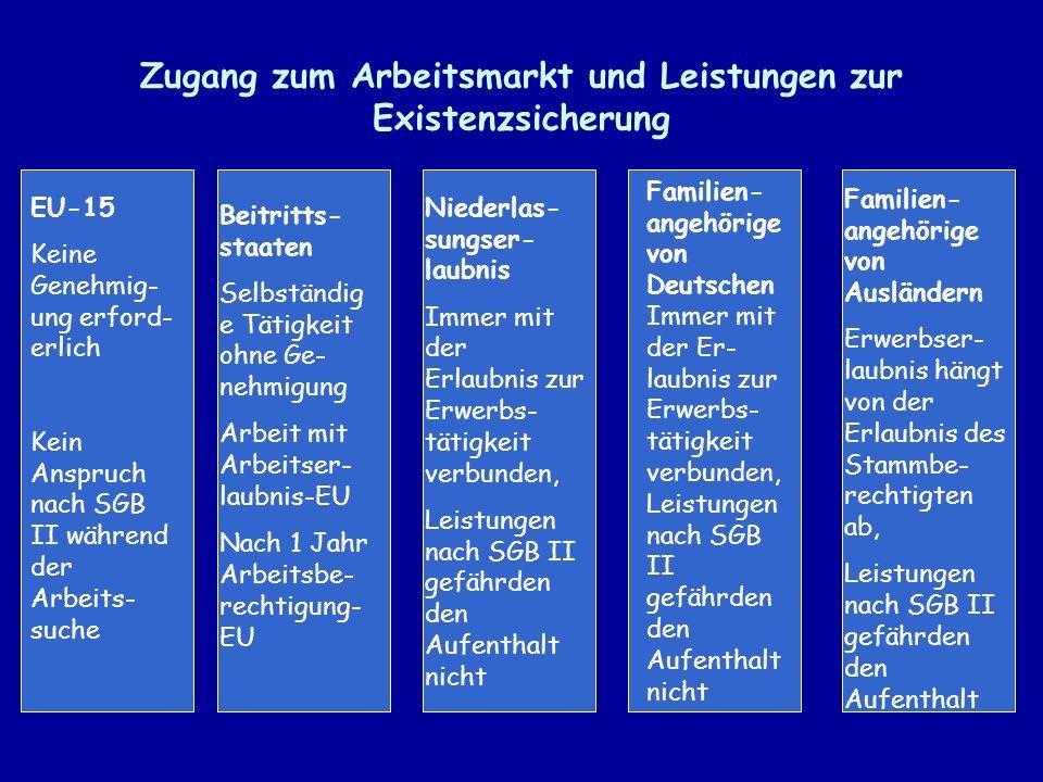Zugang zum Arbeitsmarkt und Leistungen zur Existenzsicherung EU-15 Keine Genehmig- ung erford- erlich Kein Anspruch nach SGB II während der Arbeits- suche Beitritts- staaten Selbständig e Tätigkeit ohne Ge- nehmigung Arbeit mit Arbeitser- laubnis-EU Nach 1 Jahr Arbeitsbe- rechtigung- EU Niederlas- sungser- laubnis Immer mit der Erlaubnis zur Erwerbs- tätigkeit verbunden, Leistungen nach SGB II gefährden den Aufenthalt nicht Familien- angehörige von Deutschen Immer mit der Er- laubnis zur Erwerbs- tätigkeit verbunden, Leistungen nach SGB II gefährden den Aufenthalt nicht Familien- angehörige von Ausländern Erwerbser- laubnis hängt von der Erlaubnis des Stammbe- rechtigten ab, Leistungen nach SGB II gefährden den Aufenthalt
