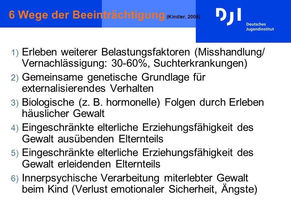 6 Wege der Beeinträchtigung (Kindler, 2006) 1) Erleben weiterer Belastungsfaktoren (Misshandlung/ Vernachlässigung: 30-60%, Suchterkrankungen) 2) Geme