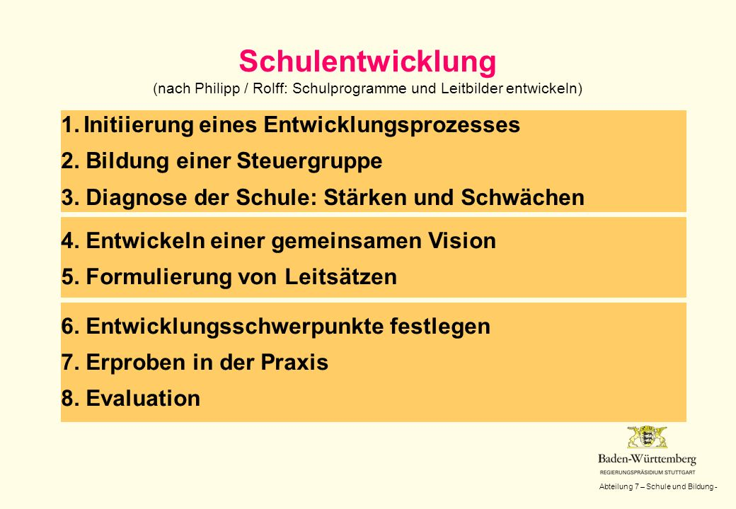 Abteilung 7 – Schule und Bildung - Schulentwicklung (nach Philipp / Rolff: Schulprogramme und Leitbilder entwickeln) 1.Initiierung eines Entwicklungsp