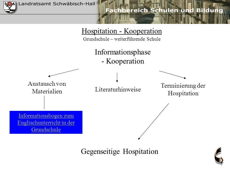 Hospitation - Kooperation Informationsphase - Kooperation Gegenseitige Hospitation Austausch von Materialien Informationsbogen zum Englischunterricht