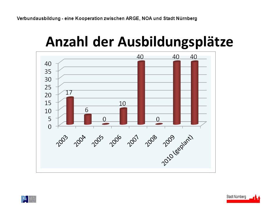 Verbundausbildung - eine Kooperation zwischen ARGE, NOA und Stadt Nürnberg Anzahl der Ausbildungsplätze