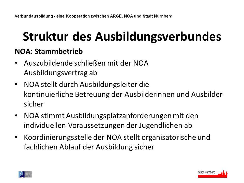 Verbundausbildung - eine Kooperation zwischen ARGE, NOA und Stadt Nürnberg Struktur des Ausbildungsverbundes NOA: Stammbetrieb Auszubildende schließen