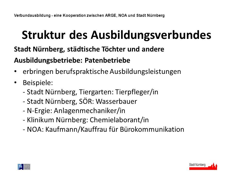 Verbundausbildung - eine Kooperation zwischen ARGE, NOA und Stadt Nürnberg Struktur des Ausbildungsverbundes Stadt Nürnberg, städtische Töchter und an