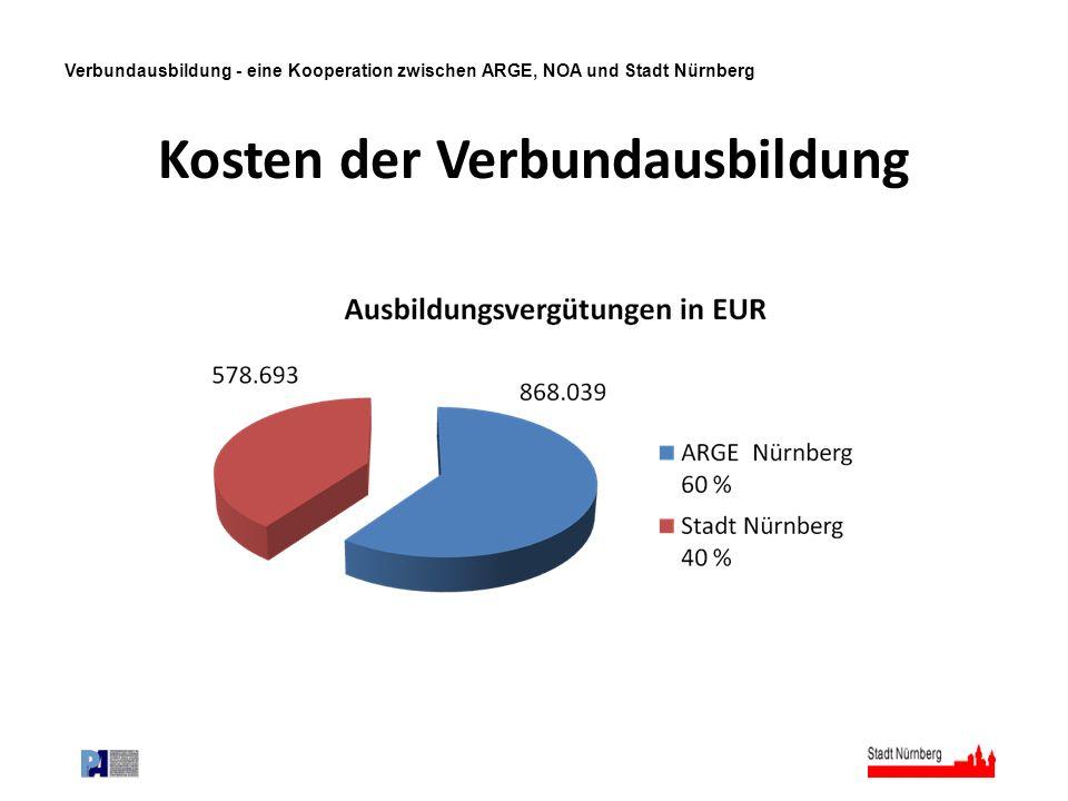 Verbundausbildung - eine Kooperation zwischen ARGE, NOA und Stadt Nürnberg Kosten der Verbundausbildung