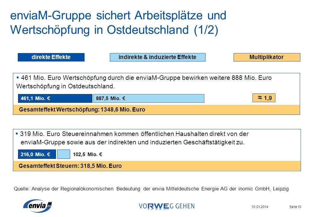 Seite 10 31.01.2014 enviaM-Gruppe sichert Arbeitsplätze und Wertschöpfung in Ostdeutschland (1/2) 461,1 Mio. 887,5 Mio. 1,9 Gesamteffekt Wertschöpfung