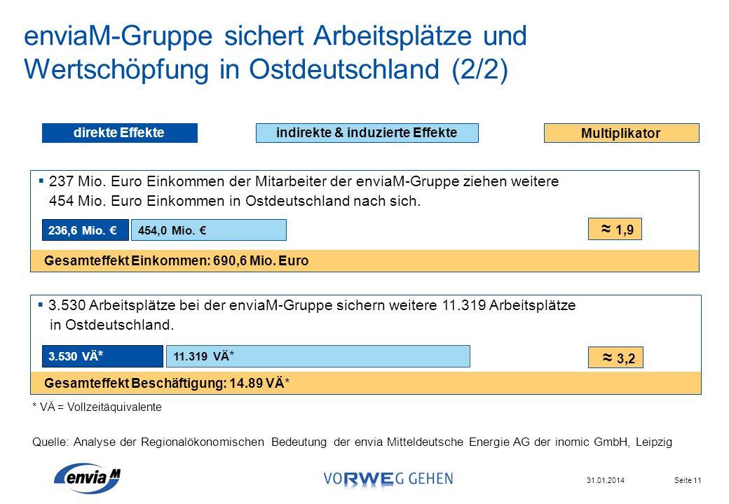 Seite 11 31.01.2014 Gesamteffekt Beschäftigung: 14.89 VÄ* enviaM-Gruppe sichert Arbeitsplätze und Wertschöpfung in Ostdeutschland (2/2) 3.530 VÄ * 11.