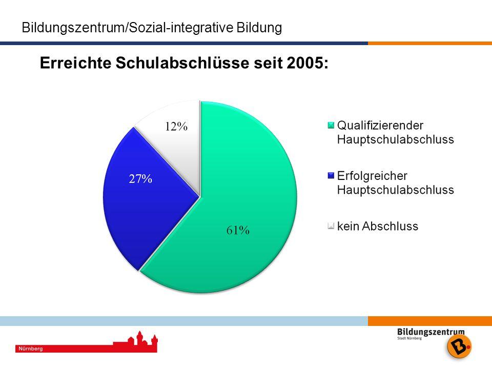 Bildungszentrum/Sozial-integrative Bildung Erreichte Schulabschlüsse seit 2005: