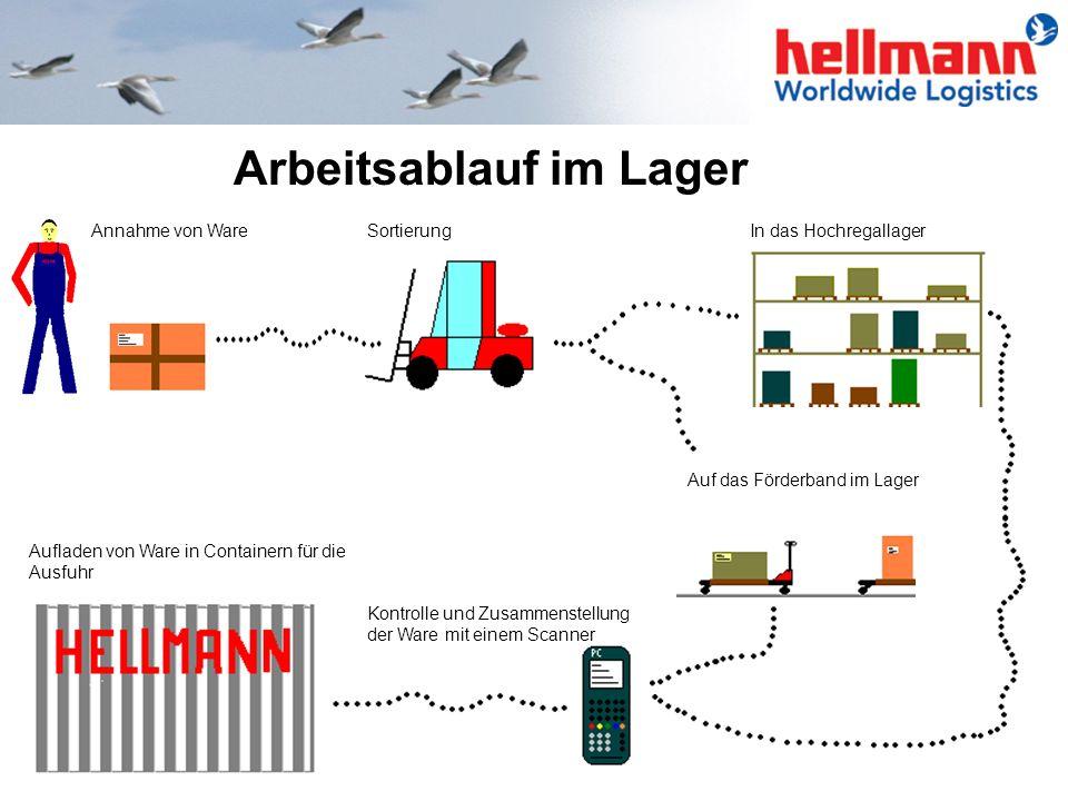 Arbeitsablauf im Lager Annahme von WareSortierung Kontrolle und Zusammenstellung der Ware mit einem Scanner Aufladen von Ware in Containern für die Au
