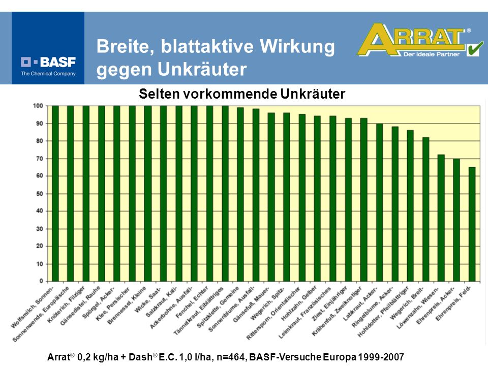 Arrat ® 0,2 kg/ha + Dash ® E.C. 1,0 l/ha, n=464, BASF-Versuche Europa 1999-2007 Selten vorkommende Unkräuter Breite, blattaktive Wirkung gegen Unkräut
