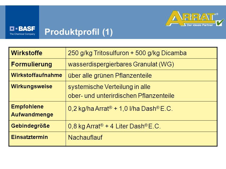 Produktprofil (1) Wirkstoffe250 g/kg Tritosulfuron + 500 g/kg Dicamba Formulierungwasserdispergierbares Granulat (WG) Wirkstoffaufnahme über alle grün