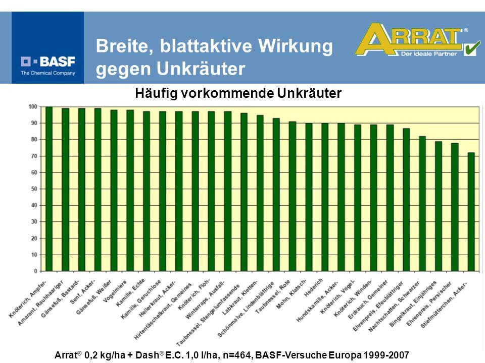 Arrat ® 0,2 kg/ha + Dash ® E.C. 1,0 l/ha, n=464, BASF-Versuche Europa 1999-2007 Häufig vorkommende Unkräuter Breite, blattaktive Wirkung gegen Unkräut