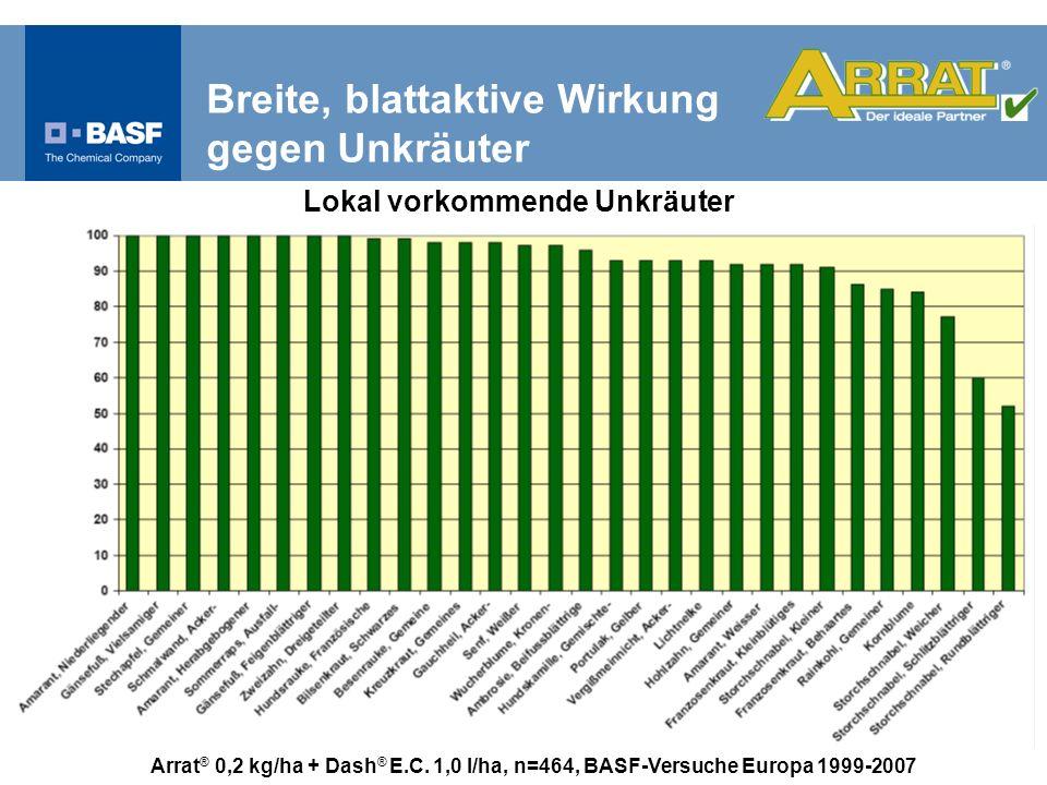 Arrat ® 0,2 kg/ha + Dash ® E.C. 1,0 l/ha, n=464, BASF-Versuche Europa 1999-2007 Lokal vorkommende Unkräuter Breite, blattaktive Wirkung gegen Unkräute