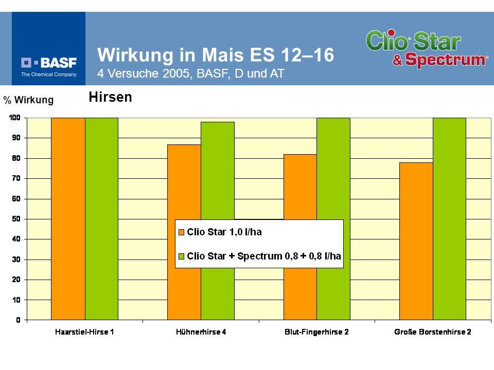 % Wirkung Hirsen Wirkung in Mais ES 12–16 4 Versuche 2005, BASF, D und AT