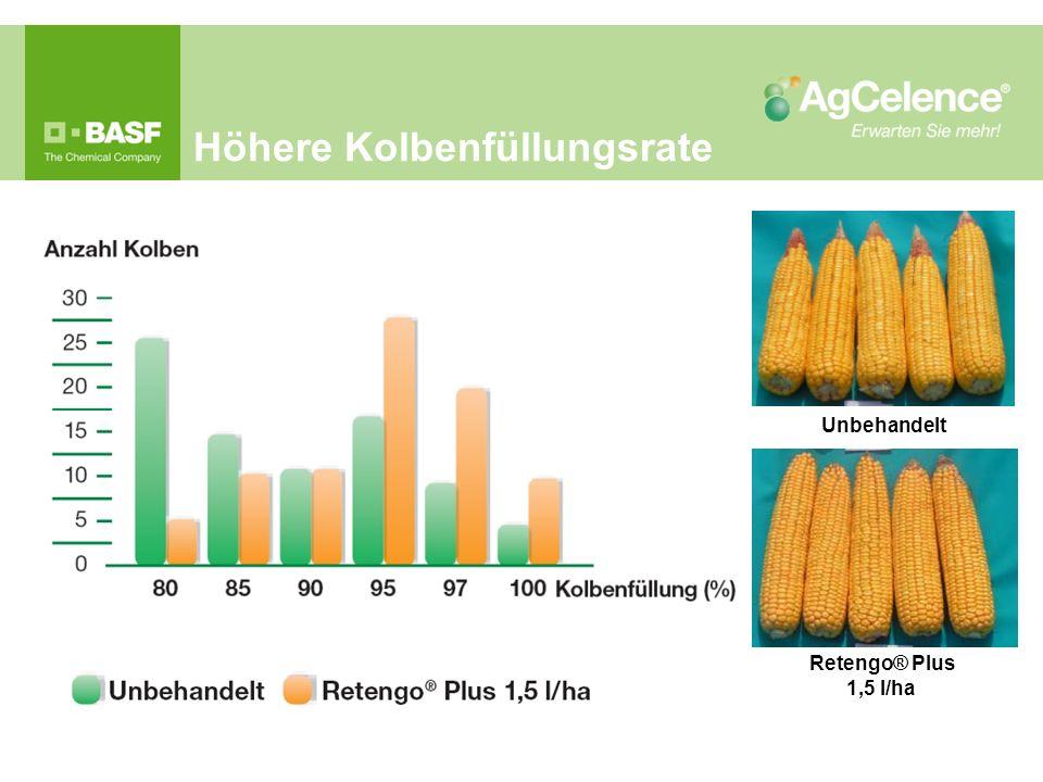 Höhere Kolbenfüllungsrate Retengo® Plus 1,5 l/ha Unbehandelt
