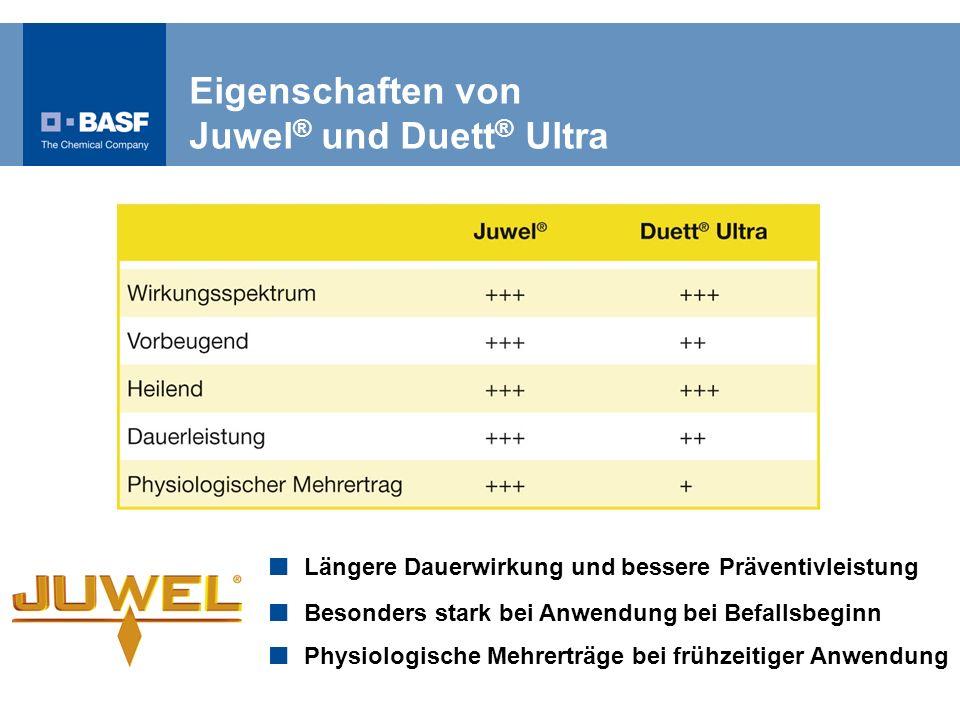 Eigenschaften von Juwel ® und Duett ® Ultra Längere Dauerwirkung und bessere Präventivleistung Besonders stark bei Anwendung bei Befallsbeginn Physiol