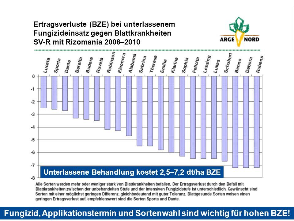 Blattkrankheiten in Rüben Cercospora beticola Ertragsverluste (BZE) bei unterlassenem Fungizideinsatz gegen Blattkrankheiten SV-R mit Rizomania 2008–2