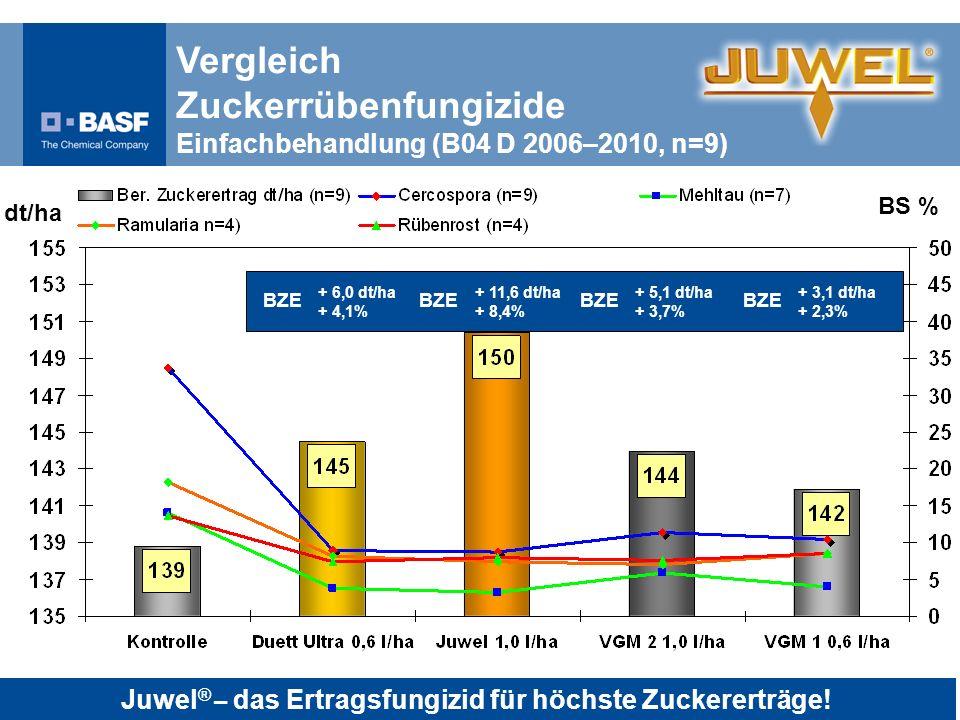 Terminierung: A: Vor Erreichen der Bekämpfungsschwelle, B bei Erreichen der Bekämpfungsschwelle Terminierung Juwel Krankheiten und Erträge (B03 D 2009, n=4) BS % dt/ha + 9,9 dt/ha + 7,0% BZE + 11 dt/ha + 7,8% BZE Juwel ® – das Ertragsfungizid für höchste Zuckererträge!