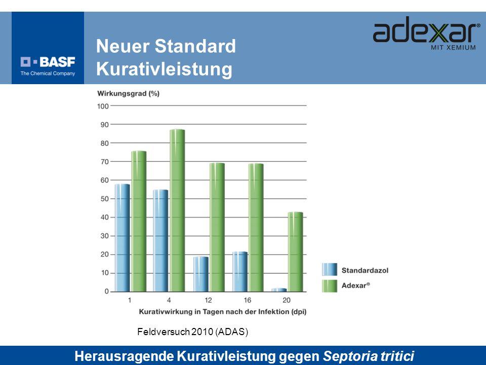 Neuer Standard Kurativleistung Feldversuch 2010 (ADAS) Herausragende Kurativleistung gegen Septoria tritici