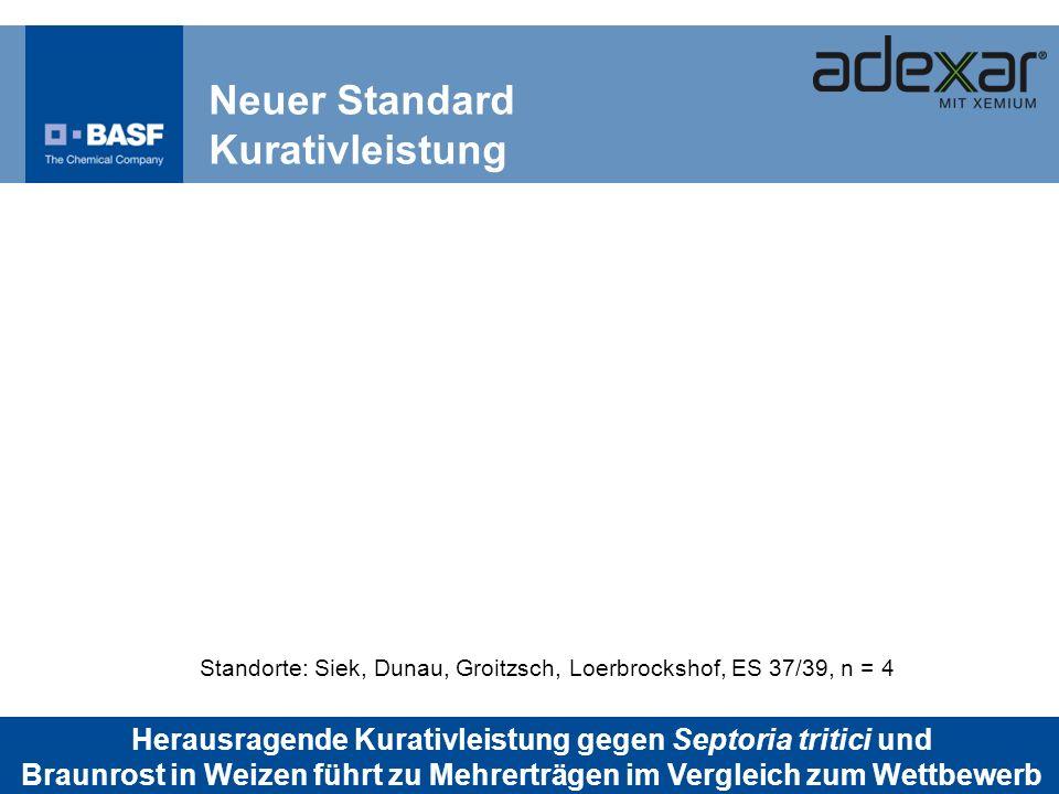 Neuer Standard Kurativleistung Standorte: Siek, Dunau, Groitzsch, Loerbrockshof, ES 37/39, n = 4 Herausragende Kurativleistung gegen Septoria tritici