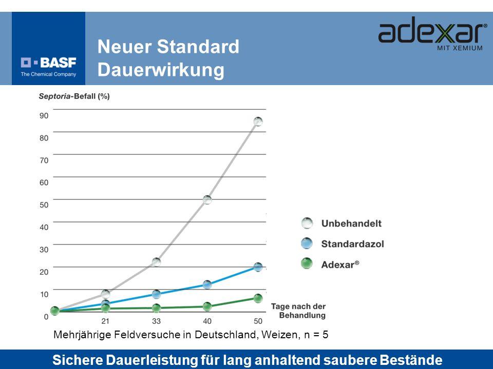 Neuer Standard Dauerwirkung Mehrjährige Feldversuche in Deutschland, Weizen, n = 5 Sichere Dauerleistung für lang anhaltend saubere Bestände