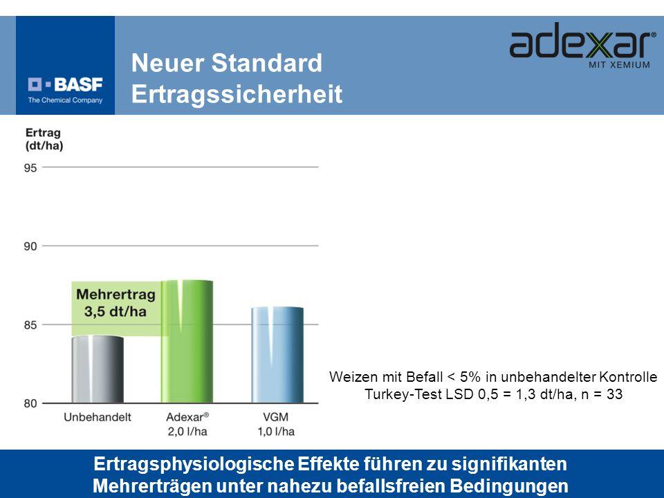Neuer Standard Ertragssicherheit Weizen mit Befall < 5% in unbehandelter Kontrolle Turkey-Test LSD 0,5 = 1,3 dt/ha, n = 33 Ertragsphysiologische Effek