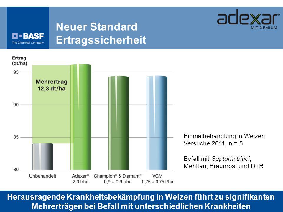 Neuer Standard Ertragssicherheit Einmalbehandlung in Weizen, Versuche 2011, n = 5 Befall mit Septoria tritici, Mehltau, Braunrost und DTR Herausragend