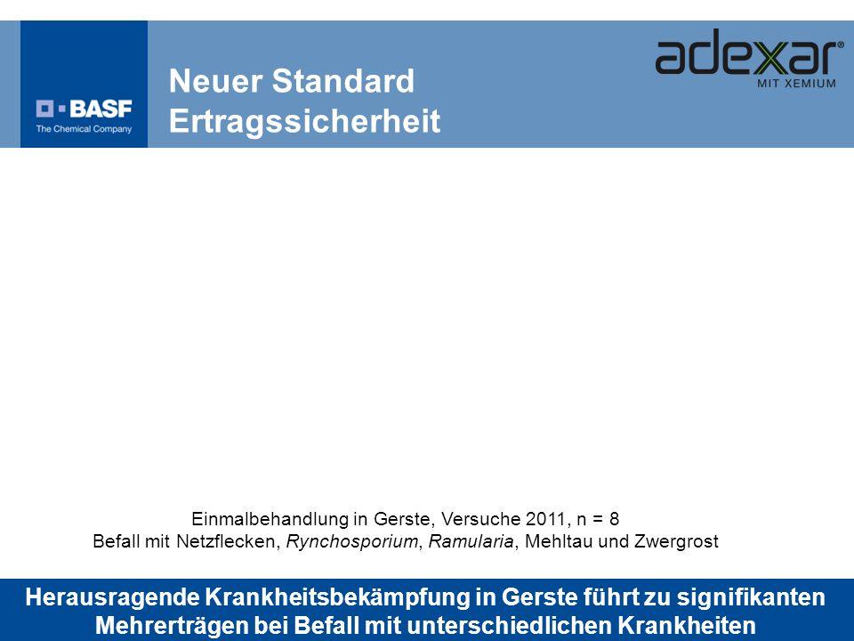 Neuer Standard Ertragssicherheit Einmalbehandlung in Gerste, Versuche 2011, n = 8 Befall mit Netzflecken, Rynchosporium, Ramularia, Mehltau und Zwergr