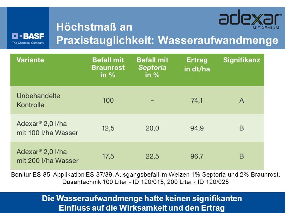 Bonitur ES 85, Applikation ES 37/39, Ausgangsbefall im Weizen 1% Septoria und 2% Braunrost, Düsentechnik 100 Liter - ID 120/015, 200 Liter - ID 120/02