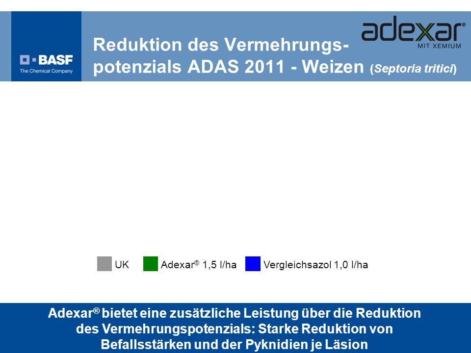UKAdexar ® 1,5 l/haVergleichsazol 1,0 l/ha Reduktion des Vermehrungs- potenzials ADAS 2011 - Weizen (Septoria tritici) Adexar ® bietet eine zusätzlich