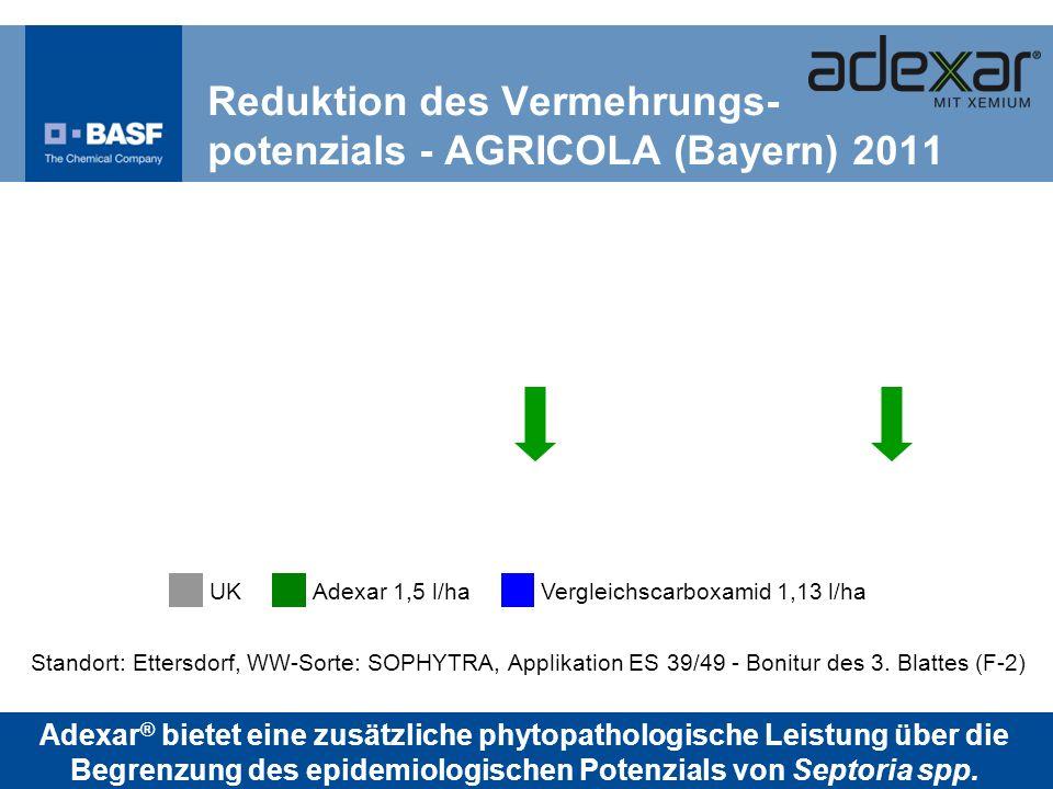 Standort: Ettersdorf, WW-Sorte: SOPHYTRA, Applikation ES 39/49 - Bonitur des 3. Blattes (F-2) Reduktion des Vermehrungs- potenzials - AGRICOLA (Bayern