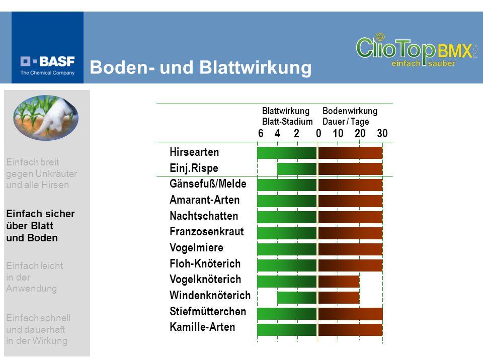 Boden- und Blattwirkung 6 4 2 0 10 20 30 Blattwirkung Blatt-Stadium Bodenwirkung Dauer / Tage Hirsearten Einj.Rispe Gänsefuß/Melde Amarant-Arten Nacht
