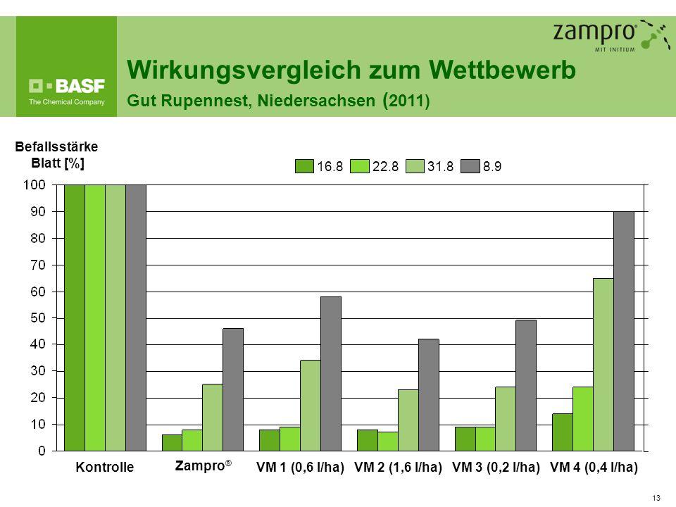 13 VM 3 (0,2 l/ha)VM 2 (1,6 l/ha)VM 1 (0,6 l/ha)VM 4 (0,4 l/ha)Kontrolle Befallsstärke Blatt [%] 16.88.931.822.8 Wirkungsvergleich zum Wettbewerb Gut