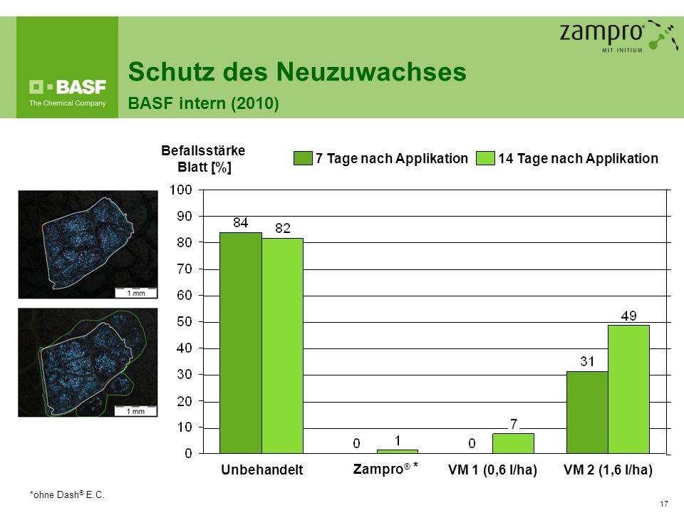 17 Befallsstärke Blatt [%] UnbehandeltVM 2 (1,6 l/ha)VM 1 (0,6 l/ha) 7 14 Tage nach Applikation 7 Tage nach Applikation Schutz des Neuzuwachses BASF i