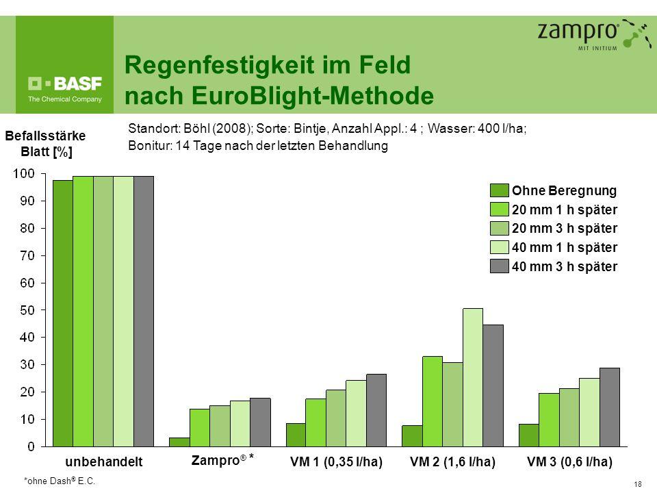 18 Regenfestigkeit im Feld nach EuroBlight-Methode VM 3 (0,6 l/ha)VM 2 (1,6 l/ha)VM 1 (0,35 l/ha)unbehandelt Befallsstärke Blatt [%] Ohne Beregnung 40