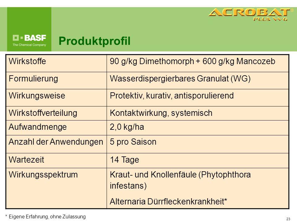 23 Produktprofil * Eigene Erfahrung, ohne Zulassung Wirkstoffe90 g/kg Dimethomorph + 600 g/kg Mancozeb FormulierungWasserdispergierbares Granulat (WG)