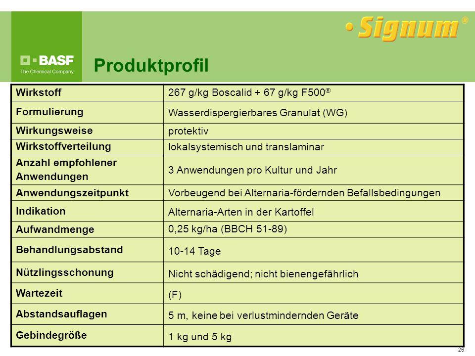 26 Produktprofil Wirkstoff267 g/kg Boscalid + 67 g/kg F500 ® Formulierung Wasserdispergierbares Granulat (WG) Wirkungsweise protektiv Wirkstoffverteil