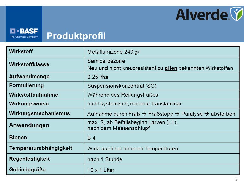 31 Produktprofil Wirkstoff Metaflumizone 240 g/l Wirkstoffklasse Semicarbazone Neu und nicht kreuzresistent zu allen bekannten Wirkstoffen Aufwandmeng