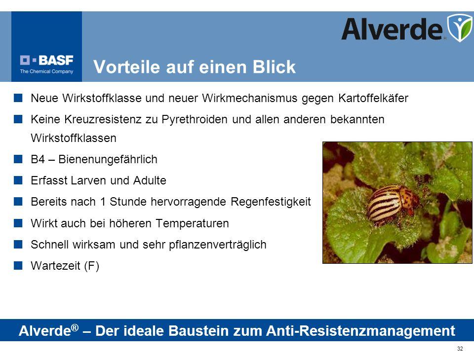 32 Neue Wirkstoffklasse und neuer Wirkmechanismus gegen Kartoffelkäfer Keine Kreuzresistenz zu Pyrethroiden und allen anderen bekannten Wirkstoffklass