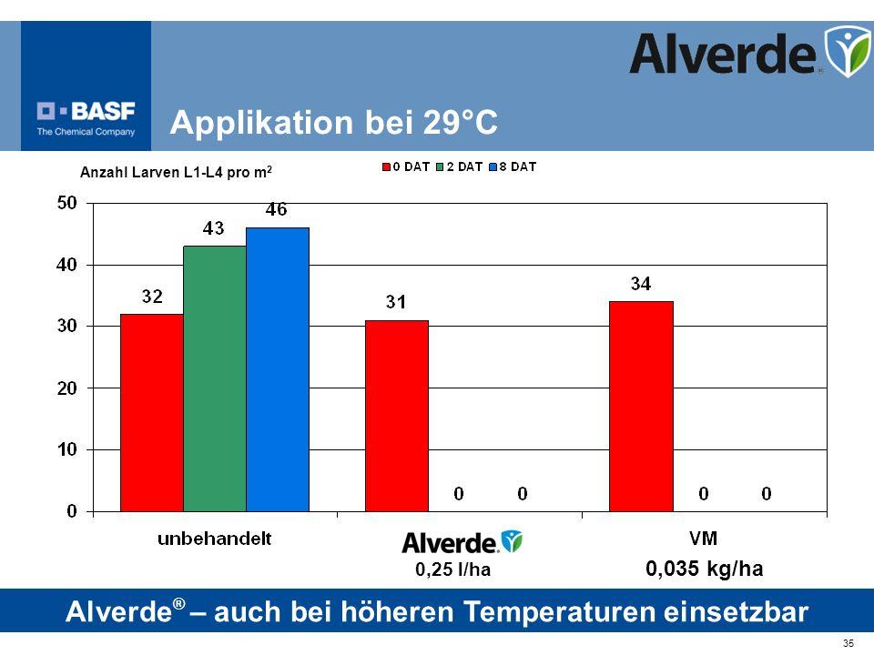 35 Anzahl Larven L1-L4 pro m 2 0,035 kg/ha Applikation bei 29°C 0,25 l/ha Alverde ® – auch bei höheren Temperaturen einsetzbar