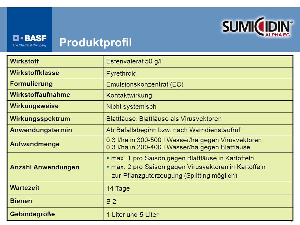 36 Produktprofil WirkstoffEsfenvalerat 50 g/l Wirkstoffklasse Pyrethroid Formulierung Emulsionskonzentrat (EC) Wirkstoffaufnahme Kontaktwirkung Wirkun