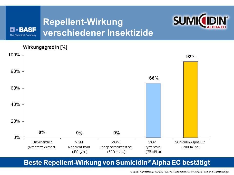 39 Repellent-Wirkung verschiedener Insektizide Quelle: Kartoffelbau 4/2006 – Dr. W Rieckmann / A. Wüstfeld – Eigene Darstellung Beste Repellent-Wirkun