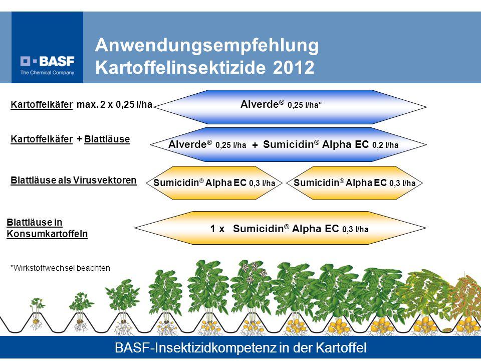 41 Anwendungsempfehlung Kartoffelinsektizide 2012 Alverde ® 0,25 l/ha* Kartoffelkäfer max. 2 x 0,25 l/ha Sumicidin ® Alpha EC 0,2 l/ha + Kartoffelkäfe