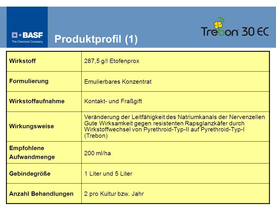 Produktprofil (1) Wirkstoff287,5 g/l Etofenprox Formulierung Emulierbares Konzentrat Wirkstoffaufnahme Kontakt- und Fraßgift Wirkungsweise Veränderung
